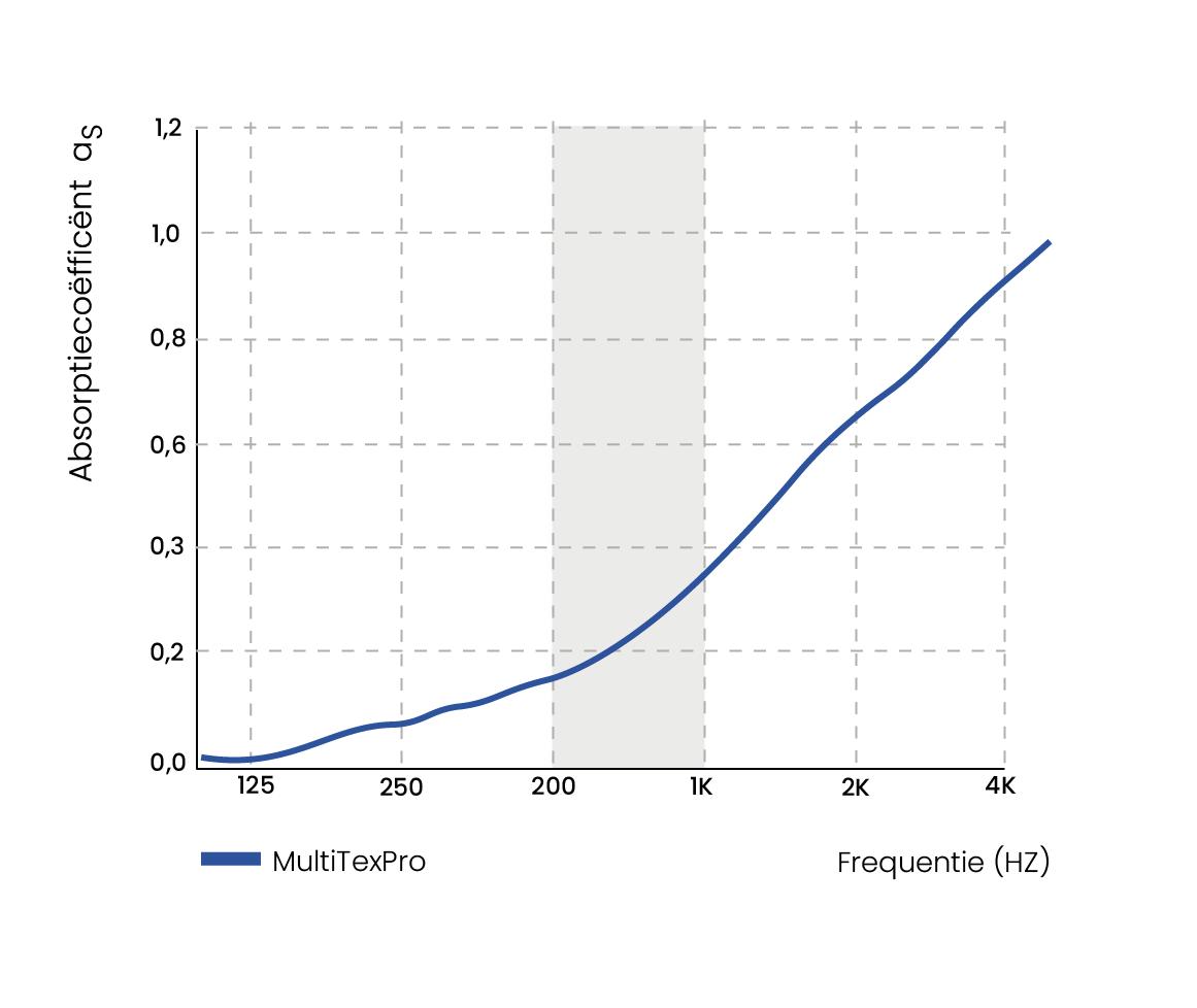 absorptiecoëfficiënt Grafiek